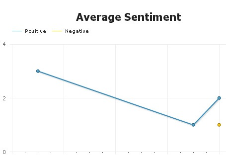 Sentiment analysis: Alert Rank