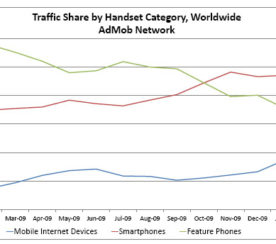 iPhone and Android Phones' Traffic Rise