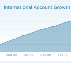 Twitter's Global Growth by the Official Numbers