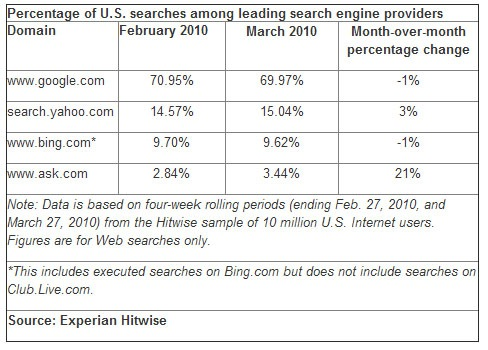 Yahoo Searches Gain 3% of Market Share