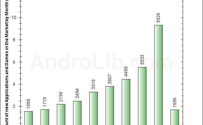 Android is Now the Fastest Growing Mobile Apps Market