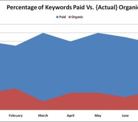 Simple Yet Effective Charts For Helping New SEO Clients Understand Their Current Keywords