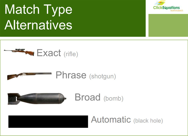 Different types of keywords correspondence