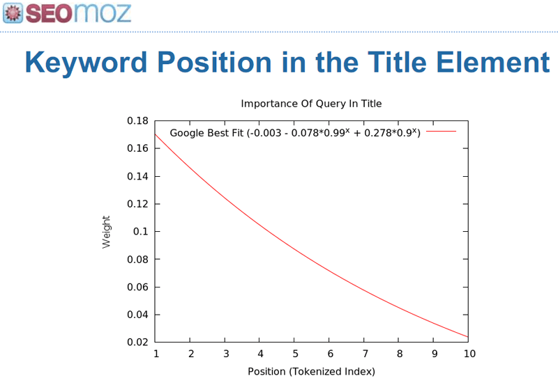 Keyword's position in Title meta tag