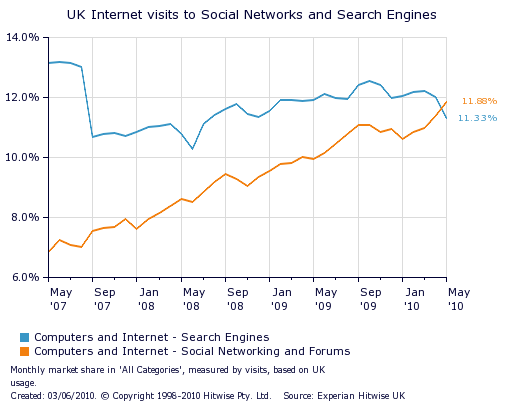 Social Networks Get More Visits than Search Engines in UK