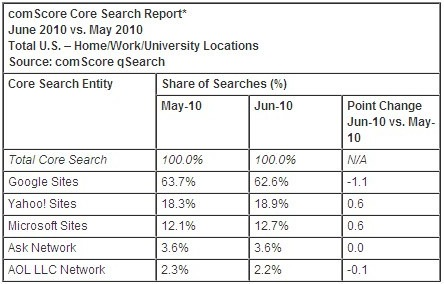 June Search Engine Rankings Show Google Losing Share a Bit