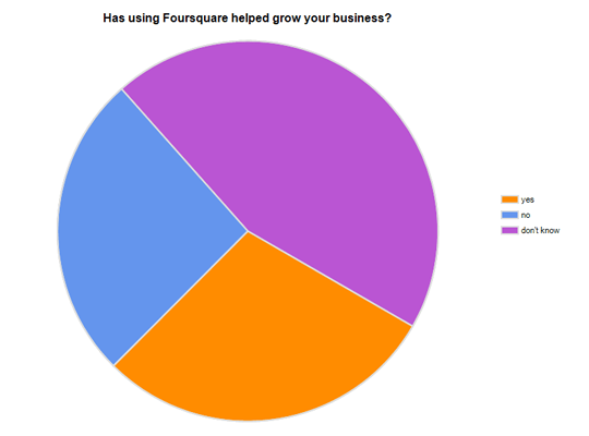 Foursquare – A Marketing Channel Not A Campaign