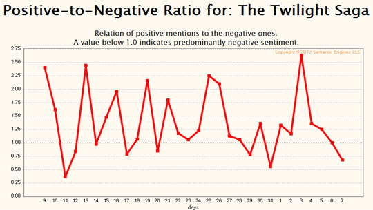 Positive-to-Negative Ratio