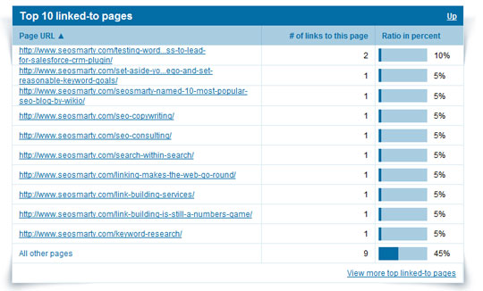 Most linked-to pages