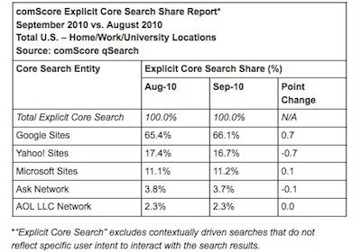 Google Still On Top, According to comScore qSearch Results