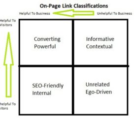 How To Craft Internal and External Links For Conversion and Click-Through