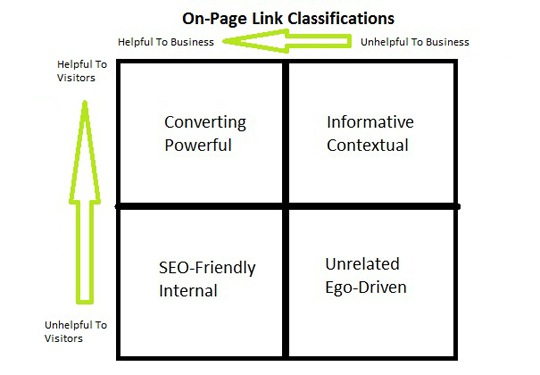 Description: Link Classification Chart.jpg