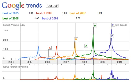 Google trends bets of