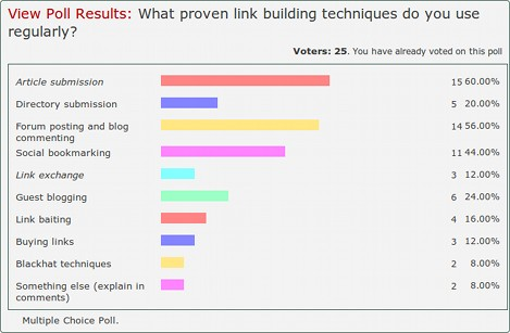 Link building poll results