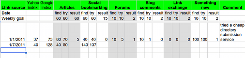 Link building goals and results table