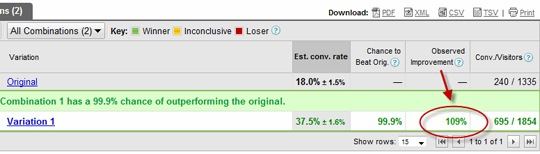 Google Website Optimizer: Using GWO to Boost PPC Conversions