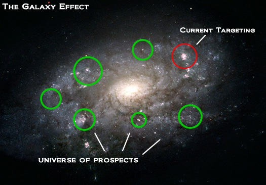 The Galaxy Effect