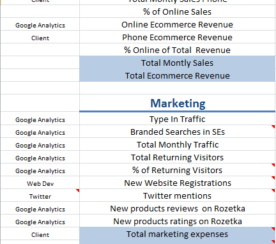 Analysis of Online Marketing Campaigns Effectiveness from A to Z