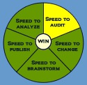 Speed to Audit