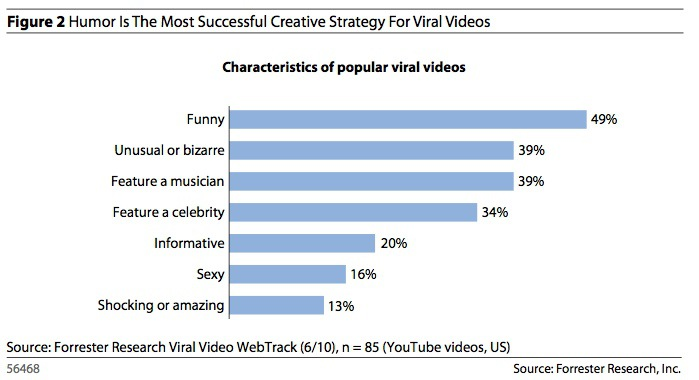 Creating Viral Video Content – A Research Study