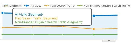 Advanced Segments Enable You To Slice Up Your Website Traffic
