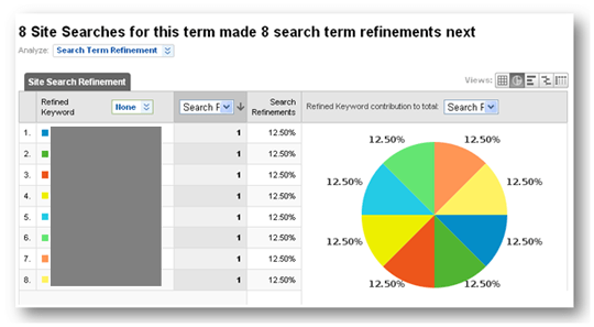 search query refinement