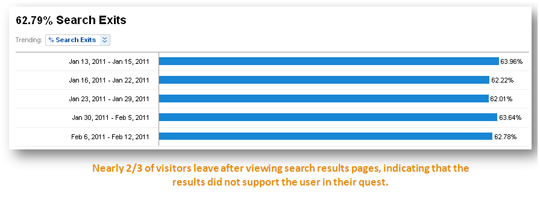 search exit report