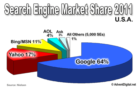 Search engine market in the USA