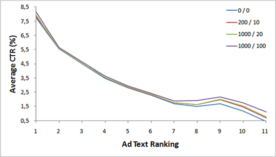 PPC Campaigns – Ad Text Ranking vs CTR