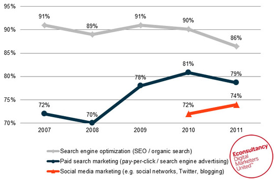 SEMPO Shows A Decline in SEO Spendings In 2011 (Should Be Good News for All)