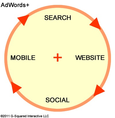 Description: adwords-plus.jpg