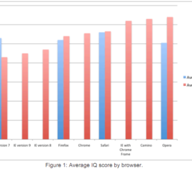 Study Stating IE Users Had Low IQs Revealed as a Hoax