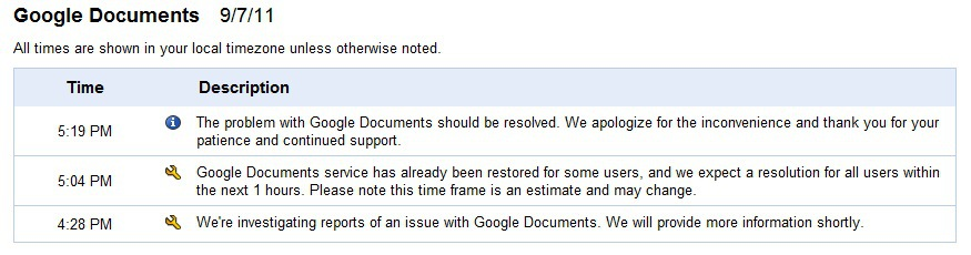 Google Docs Reporting Outage