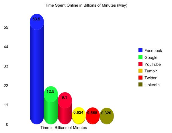 Time Allocation of Internet Use