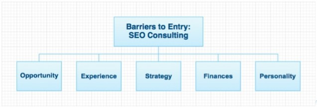 Crushing Barriers to Launching an SEO Firm — Part 1: Opportunity