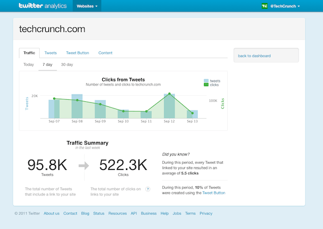 Twitter Analytics: Analyze 100 Million Active Users