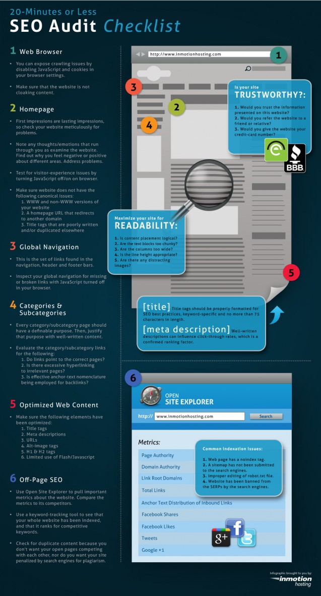 Graphic outlining steps in a 20-minute SEO audit