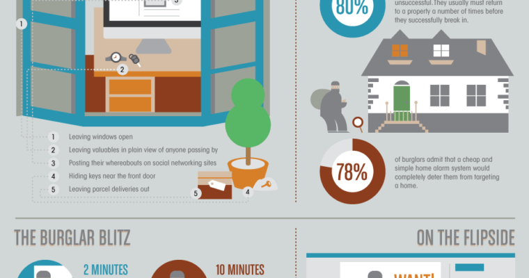 Does Social Media Use Compromise the Security of Your Home? [Infographic]