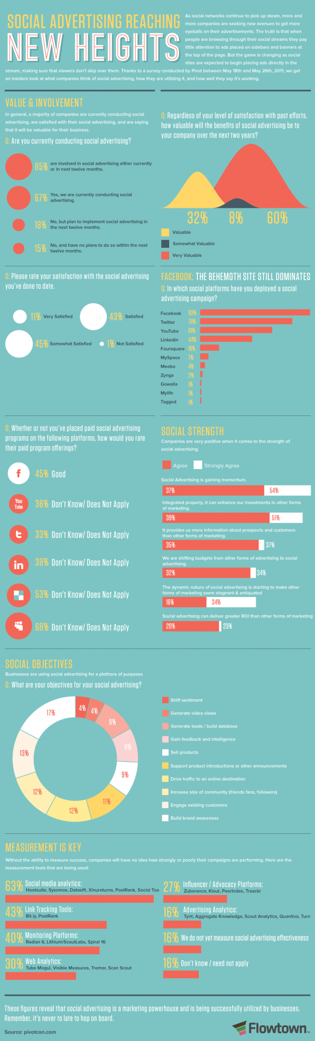 How Far Does Social Advertising Reach? [Infographic] by Flowtown
