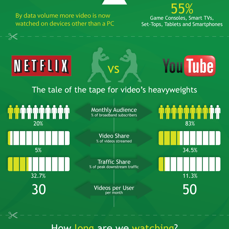 How is U.S. in Consuming Real Time Entertainment Stats [Infographic]