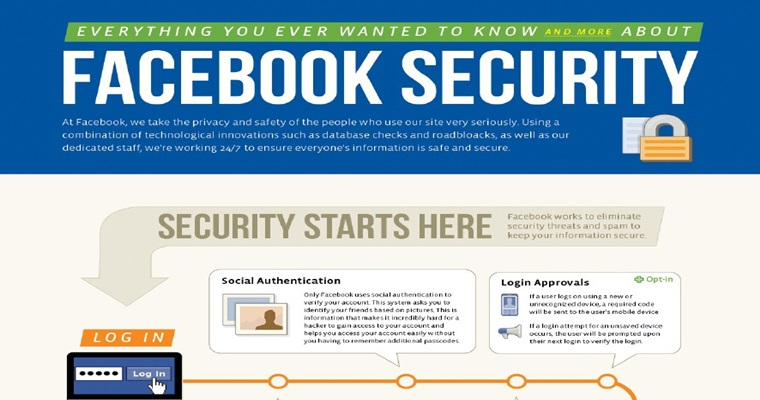 Facebook New Security Features [Infographic]