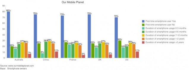OurMobilePlanet Smarphone Data