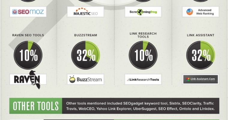 SEO Software Survey 2011 [Infographic] by SkyRocket SEO