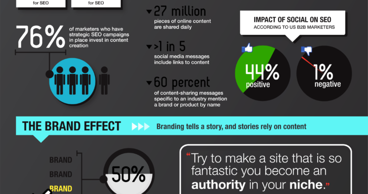 Why Is Content Good for SEO? [INFOGRAPHIC]