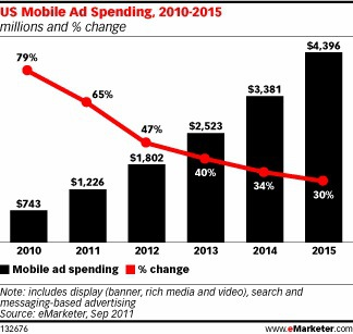 eMarketer Mobile Ad Spend Predictions