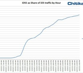 iOS5 Takes 20% of Traffic in 5 Days