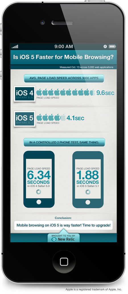 ios5 is faster than ios4 infographic