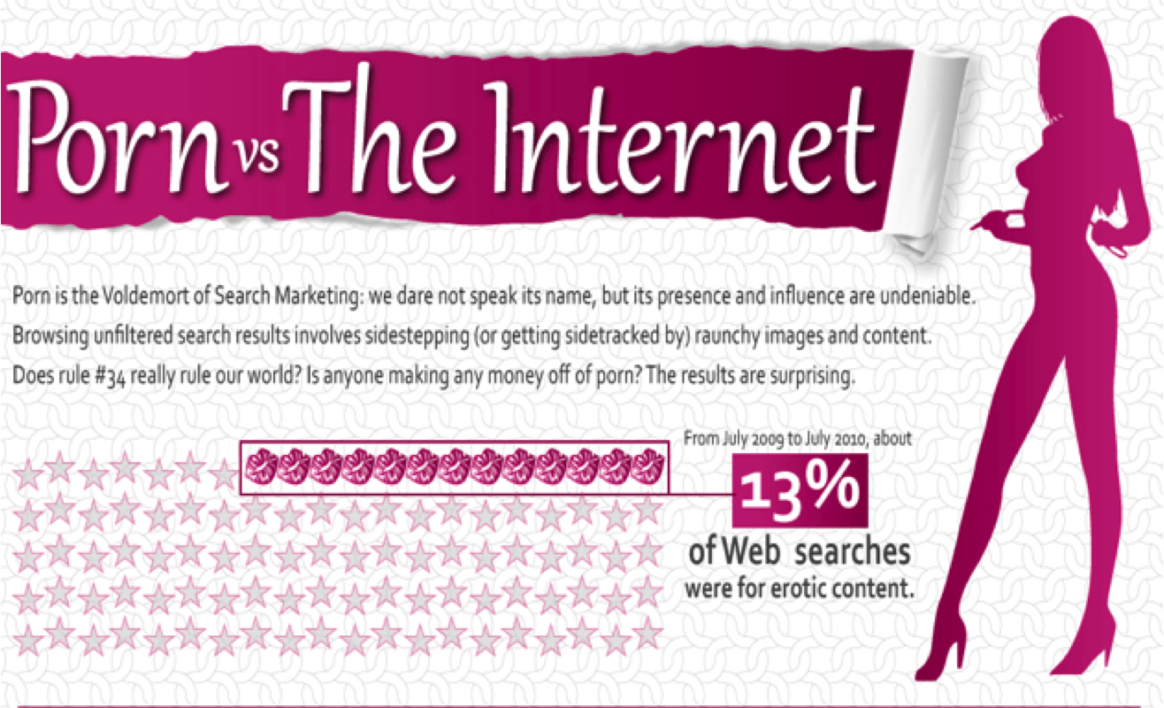 Infographic: Porn vs The Internet [NSFW]