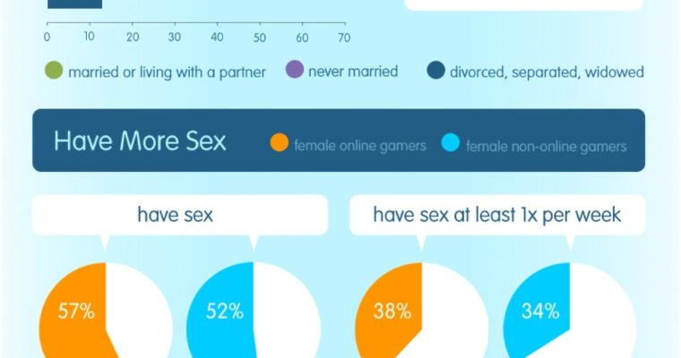 Female Online Gamers Have More Sex [INFOGRAPHIC]