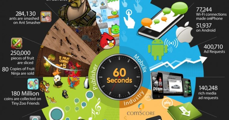 Stats on 60 Seconds of Mobile Use in Oct. 2011 [Infographic]